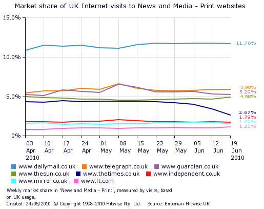 Market_share_of_uk_internet_visits_to_newspaper_websites_following_times_paywall_chart