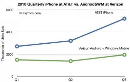 2010 Quarterly iPhone at ATT vs Android and WM at Verizon Analyst: Verizon faces troubling future even with iPhone