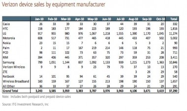 Verizon Device Sales by Equipment Manufacturer
