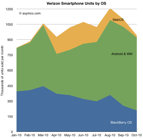 Verizon Smartphone Units by OS Analyst: Verizon faces troubling future even with iPhone