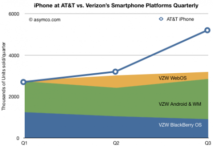 iPhone at AT&T vs. Verizon's Smartphone Platforms Quarterly
