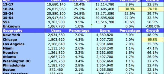 facebook_demographics_statistics_2011