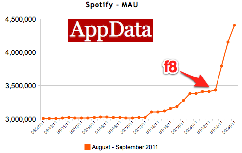 Spotify f8 Growth Finished Spotify gains 1 million new users from Facebook integration