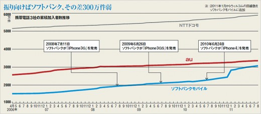 history 520x228 KDDI to get iPhone 4S, end Softbanks exclusivity in Japan