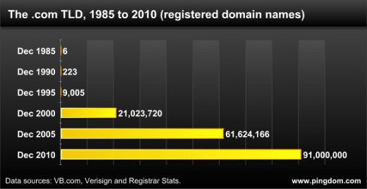 111019 com growth 520x268 The number of registered .com domain names will soon hit 100 million