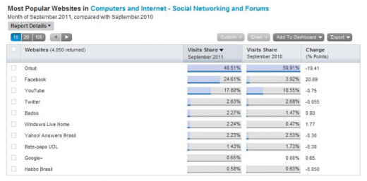 Social networks 520x257 Social networks in Brazil: Orkut in decline, Facebook growing