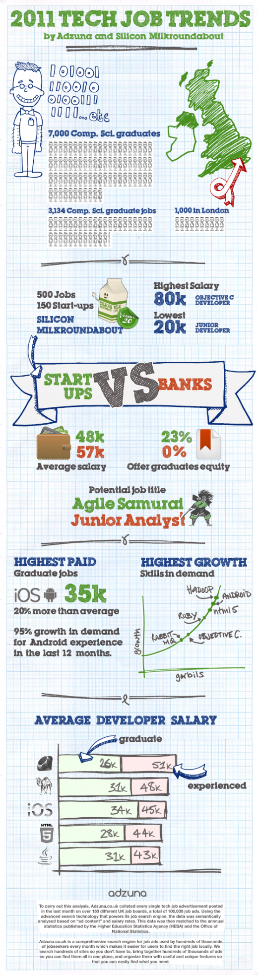 TechJobsInfoGraphic 520x1965 Silicon Milkroundabout: The UKs tech job trends [Infographic]