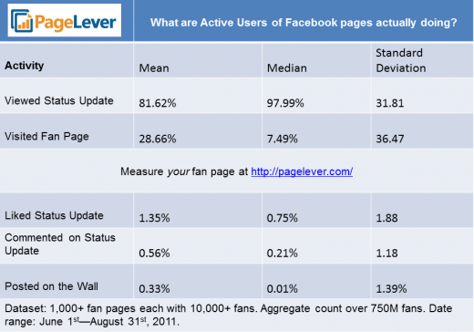 active user activity benchmarks1 520x364 Surprise! Less than 1 percent of your Daily Active Users on Facebook are engaging your content
