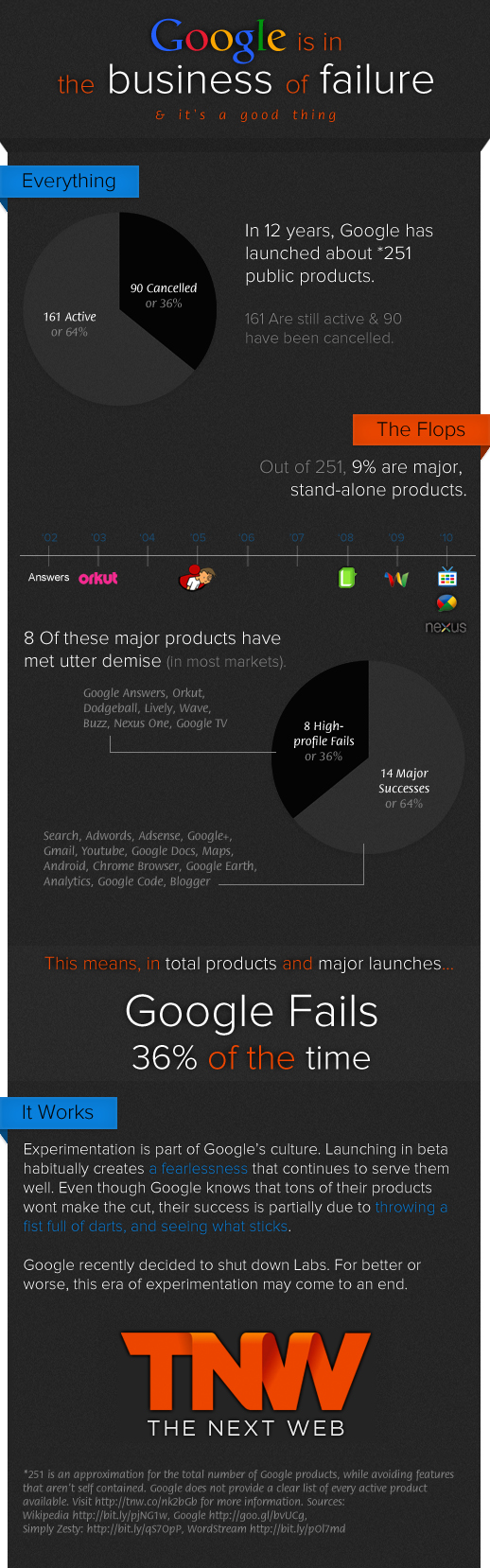 googleinfo2.63 Google Fails 36% Of The Time