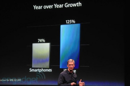 iphone5apple2011liveblogkeynote1206 520x345 Apple boasts 125% growth year over year for iPhone sales