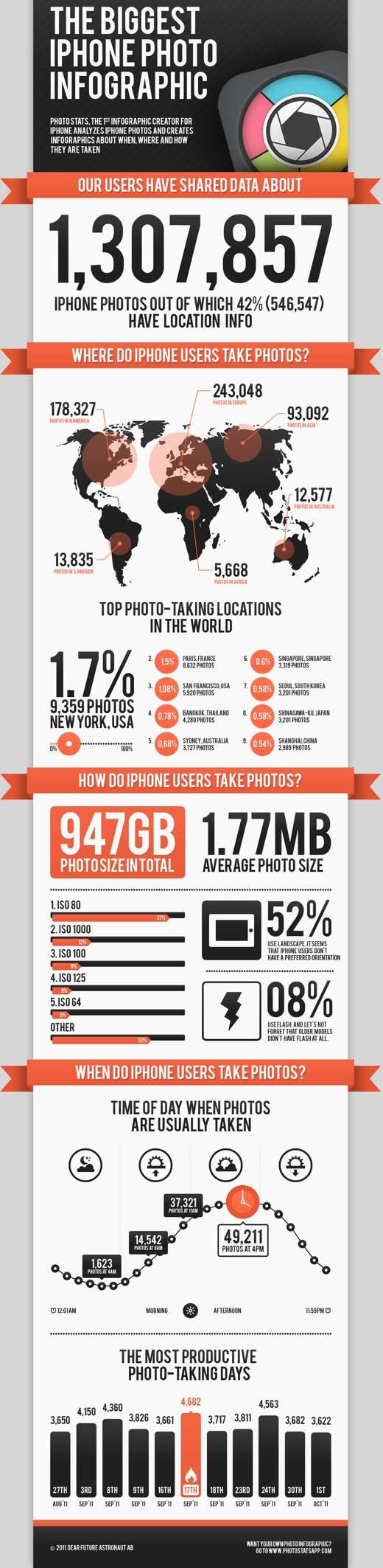 photos iPhone photos are usually taken at 4pm, and other interesting stats [Infographic]