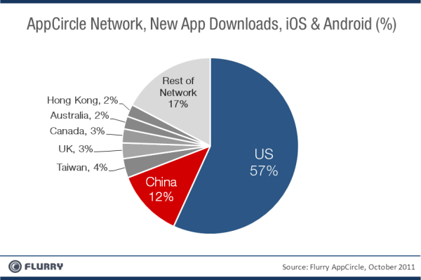 AppCircle Downloads Oct2011 resized 600 China now worlds second largest mobile app market, usage up 870% in 2011