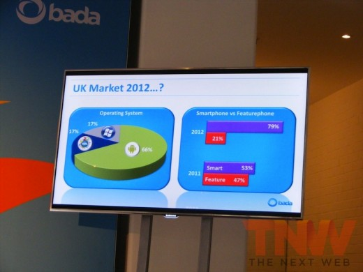 DSCF1567wtmk 520x390 Samsung sees its UK Bada handset sales matching its Windows Phone sales in 2012