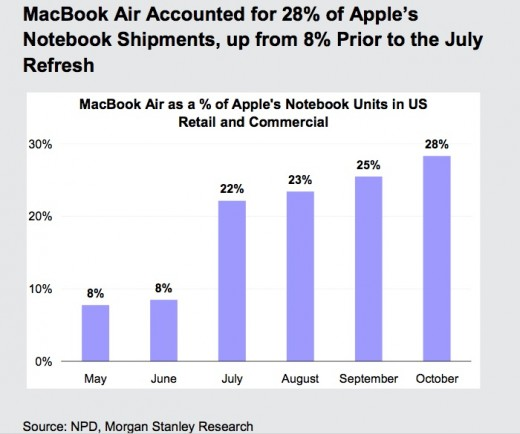 NPDOct111411 520x434 MacBook Air Now More Than a Quarter of Apples US Notebook Shipments