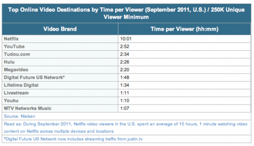 Nielsen 4 520x299 Nielsen: Facebook drops one slot in US online video ranking