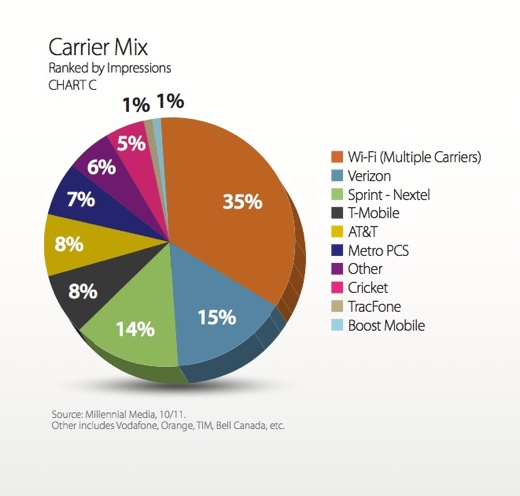 carrier mix Apple leading manufacturer and Android and iOS dominant platforms in mobile advertising