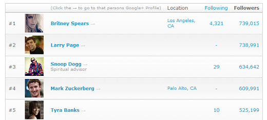 googlebritney Mainstream: Britney Spears beats out Larry Page for the most followers on Google+