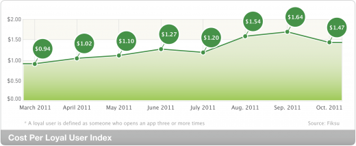 index loyal lrg 201110 520x213 Fiksu: iPhone 4S launch helped app downloads hit all time high in October