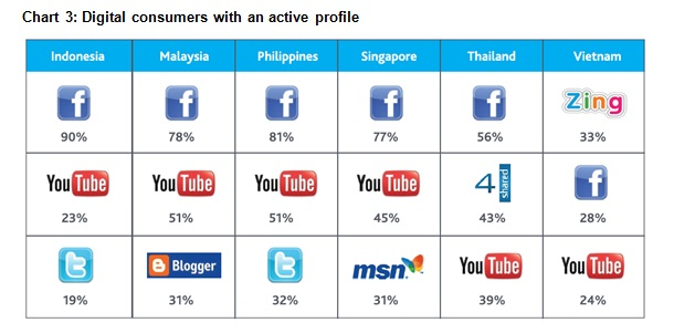 nielsen2 Southeast Asias mobile Internet revolution is on track, according to new report
