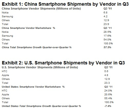 strategy analytics smartphone shipments us china Smartphone market in China now bigger than the US, says report