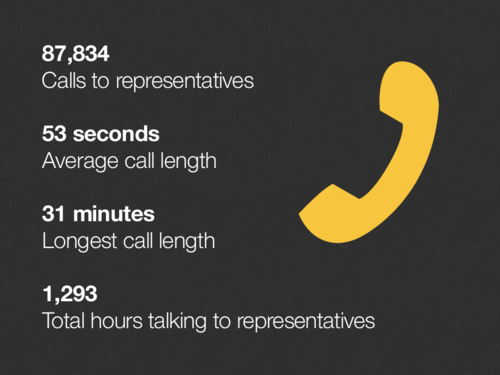 tumblr lutg5pAQgC1qz8q0ho1 500 To combat SOPA, Tumblr generates 87,834 phone calls to U.S. Representatives