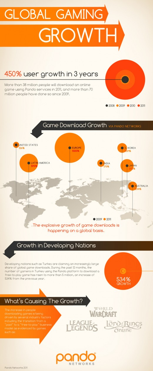 Pando F2P Growth Final 520x1256 Free to play mobile gaming is booming worldwide [Infographic]