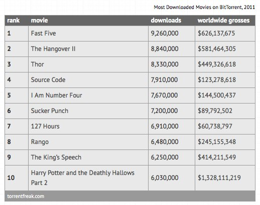 Top 10 Most Pirated Movies of 2011 TorrentFreak 2 The most pirated movie in 2011 was downloaded 9,260,000 times