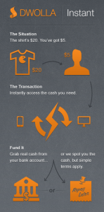 dwolla instant infographic 148x300 Short on cash? Dwolla Instant will front you up to $500, no crazy fees required