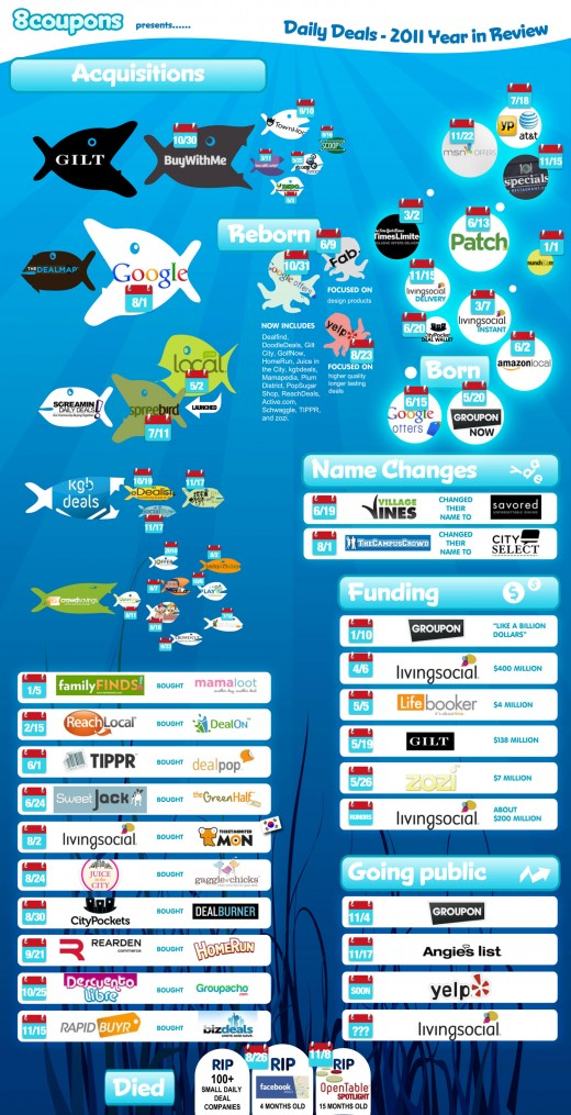 infographic 2011 1 520x1015 The Year of Daily Deals [Infographic]