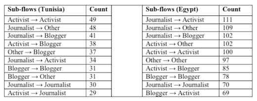 subflow On Twitter, people want to follow personal versus official accounts of journalists