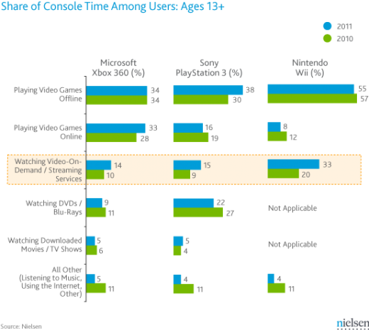 video game console usage 520x465 Nielsen survey shows video streaming on game consoles up 7% since 2010