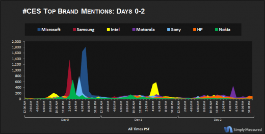 CES BrandMentions Days012 520x263 According to tweets, OLED TVs and Microsoft are generating the most buzz at CES