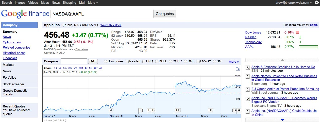 Google Real Time Quotes Api: Google Finance Expands Real-Time Stats To Europe