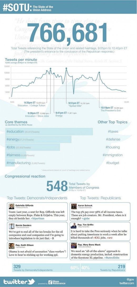 SOTU Final jpeg 520x1090 More than 760,000 tweets were sent during the State of the Union address