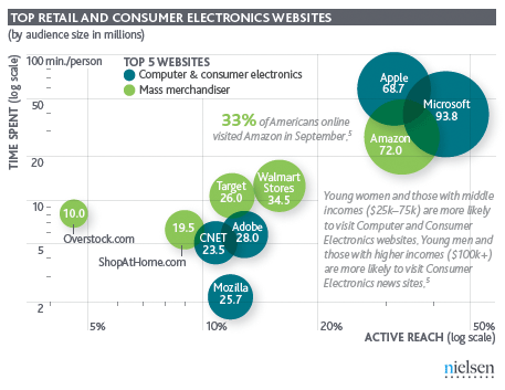 consumer electronics websit Microsoft web properties have more visitors, but Apple keeps them there longer