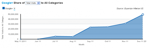 oT3R 520x168 Google+ just had its biggest traffic month of all time, up 55% from November.