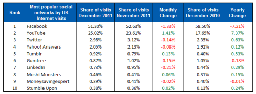 percentage Hitwise: UK visits to YouTube up 45%, accounting for 1 in 4 visits to social networks