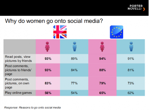 21 520x386 Men are from Foursquare and women are from Facebook, apparently...