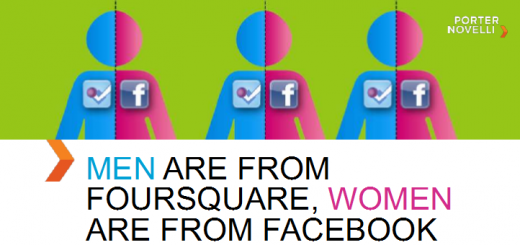 FSQ 520x245 Men are from Foursquare and women are from Facebook, apparently...