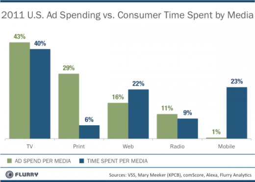 MobileAdSpend vs TimeSpent resized 600 520x372 Advertisers are spending way too much on print, too little on mobile