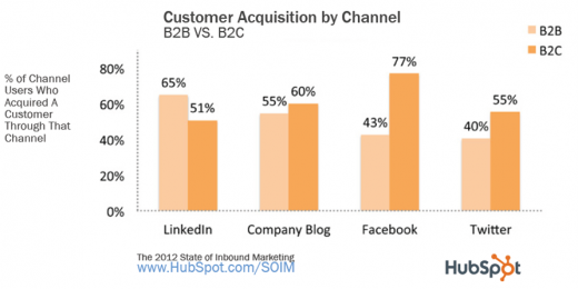 Picture3 520x260 Brands ramp up social media efforts in response to inbound marketing advantages