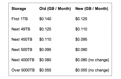 Screen Shot 2012 02 07 at 07.34.37 Amazon cuts its S3 storage costs to further incentivise new and existing users