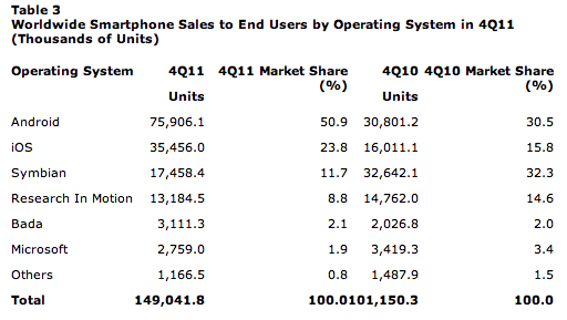 Screen Shot 2012 02 15 at 10.17.02 Despite the iPhones monumental Q4, Android still powered 50% of all smartphones sold