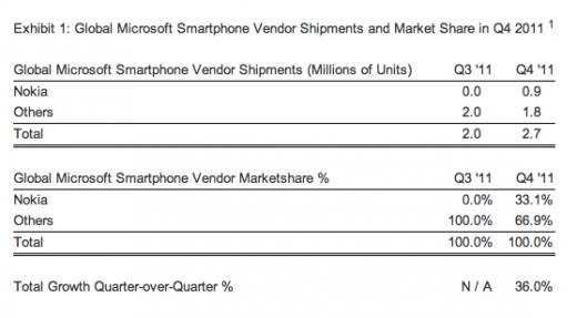 Screen Shot 2012 02 24 at 13.45.10 520x287 Strategy Analytics: Nokia became the worlds biggest Windows Phone vendor in Q4