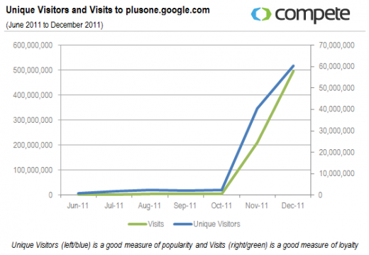 UVs and Visits to plusone.google.com  2 520x359 Google+ saw nearly half as many unique visitors as Twitter at the end of 2011