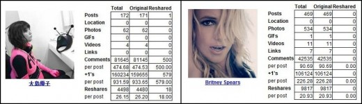 britney akb48 520x150 Google explains how celebs and politics are driving Google+ growth in Asia