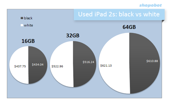 iPad BW PieChart1 What the iPad 3s rumored release means for iPad 2 prices