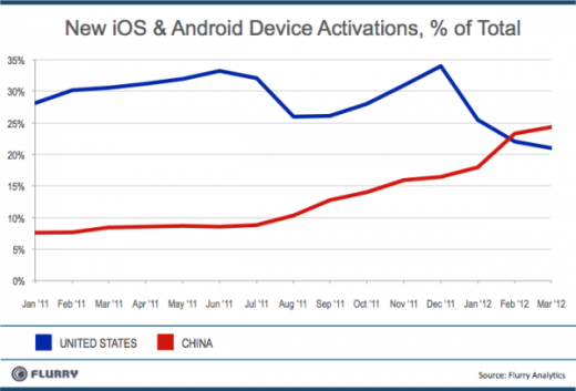 NewDeviceActivations byMonth USvChina resized 600 520x353 Flipboard launches for iPhone in China, increases reach into worlds largest smartphone market