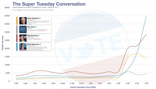 Super Tuesday FINAL FINAL 520x299 Rick Santorum loses Ohio but wins on Twitter with new election record: 40,000 mentions/hour