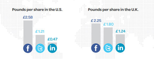 eveshareplat Eventbrite research confirms that Facebook beats Twitter and LinkedIn as the best place to promote events